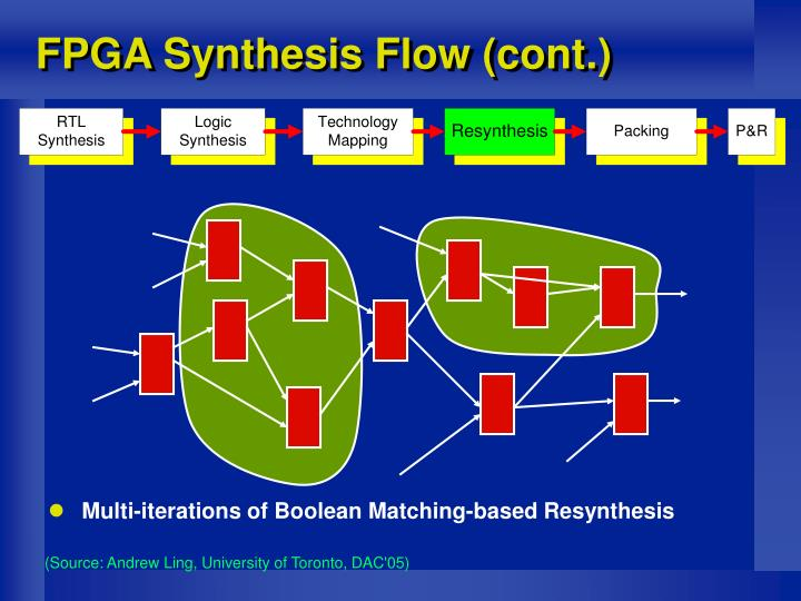 FPGA Synthesis Flow (cont.)