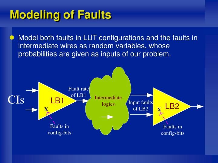 Modeling of Faults