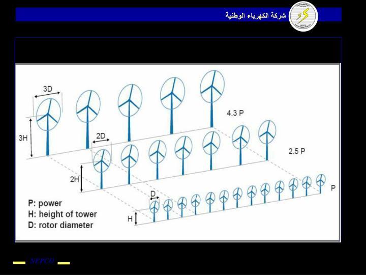 Size of wind turbine