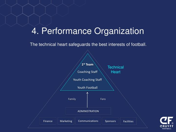 4. Performance Organization