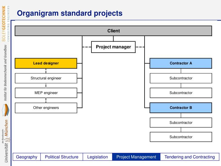 Organigram standard projects