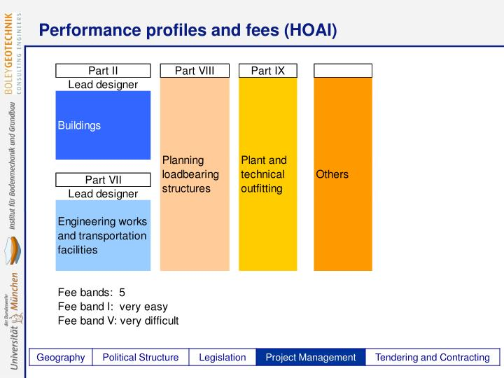 Performance profiles and fees (HOAI)