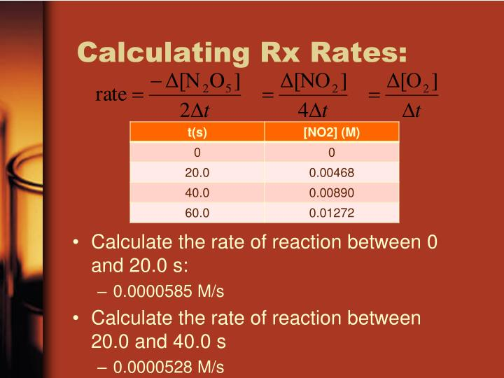 Calculate the rate of reaction between 0 and 20.0 s: