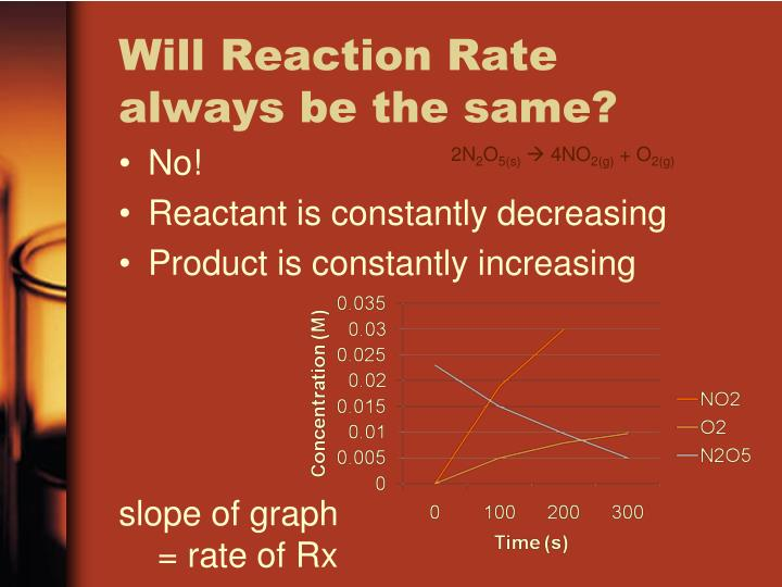 Will Reaction Rate always be the same?