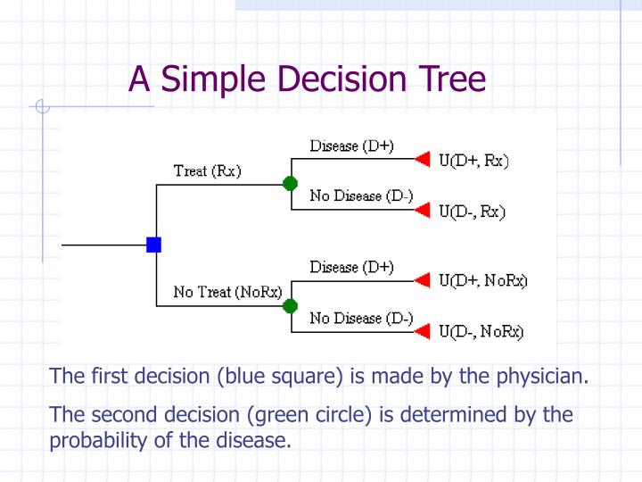A Simple Decision Tree