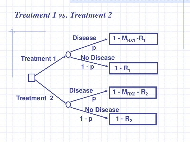 Treatment 1 vs. Treatment 2