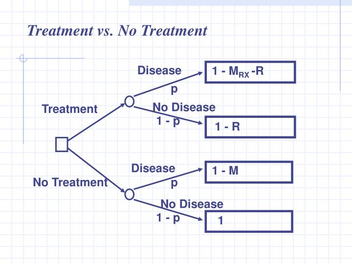 Treatment vs. No Treatment