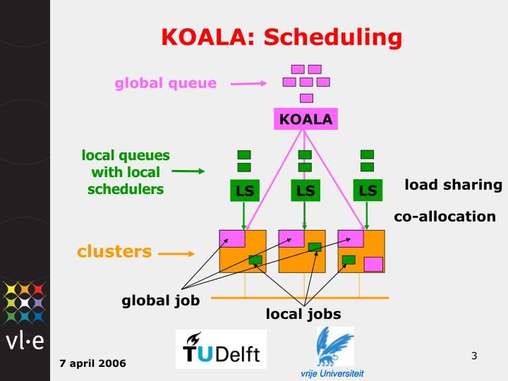 KOALA: Scheduling