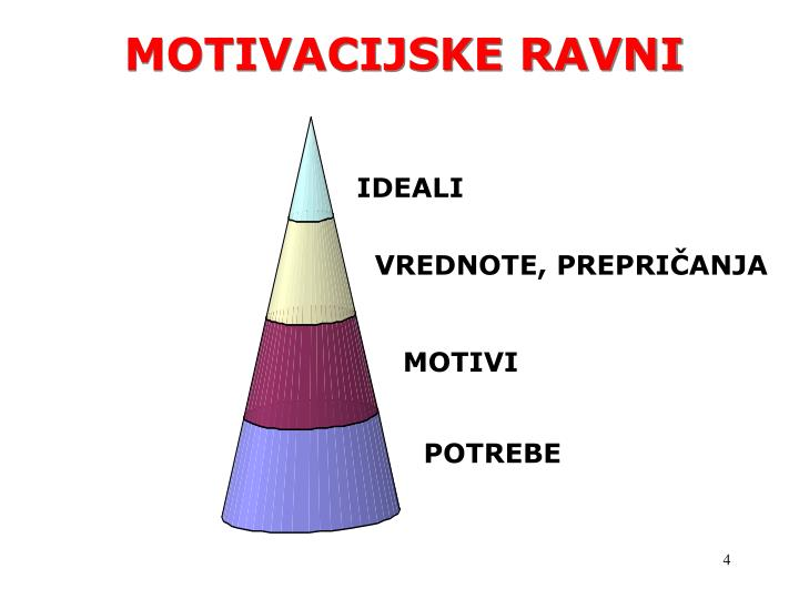 MOTIVACIJSKE RAVNI