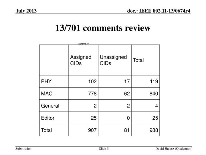 13 701 comments review
