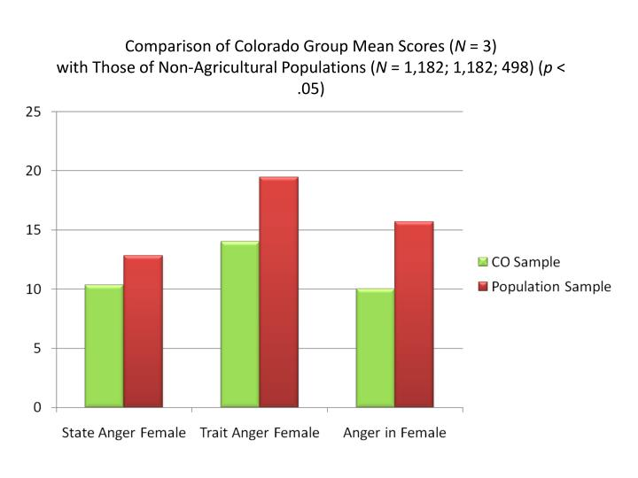 Comparison of Colorado Group Mean Scores (