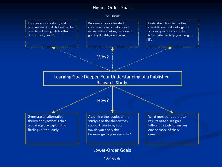 Higher-Order Goals