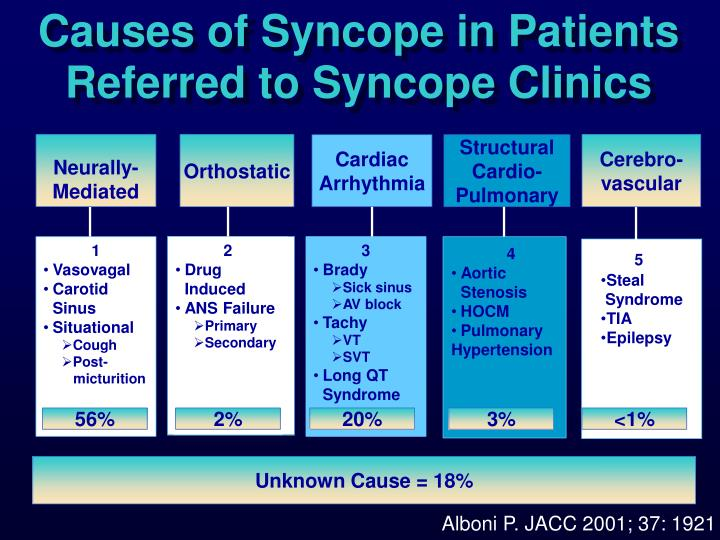 Causes of Syncope in Patients Referred to Syncope Clinics