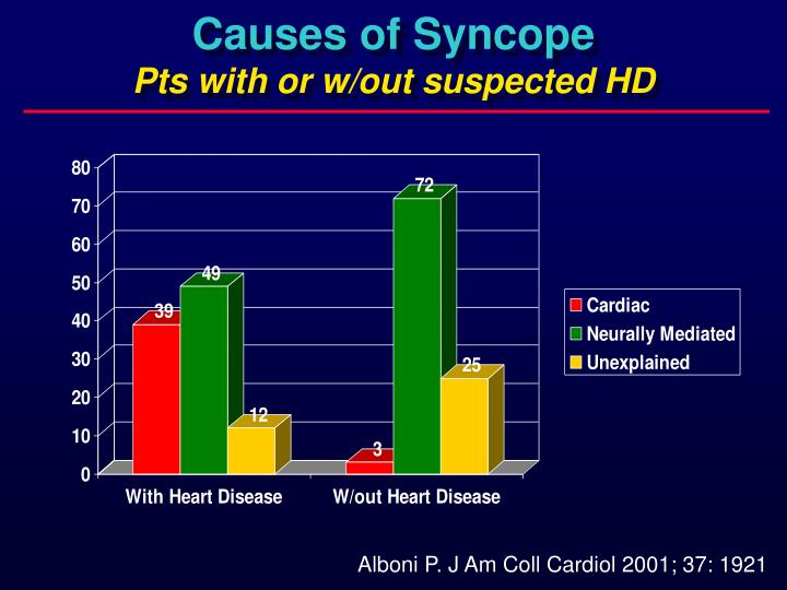 Causes of Syncope
