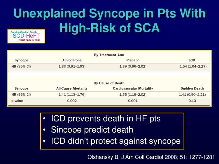 Unexplained Syncope in Pts With High-Risk of SCA