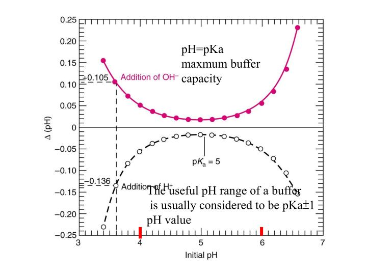pH=pKa maxmum buffer capacity