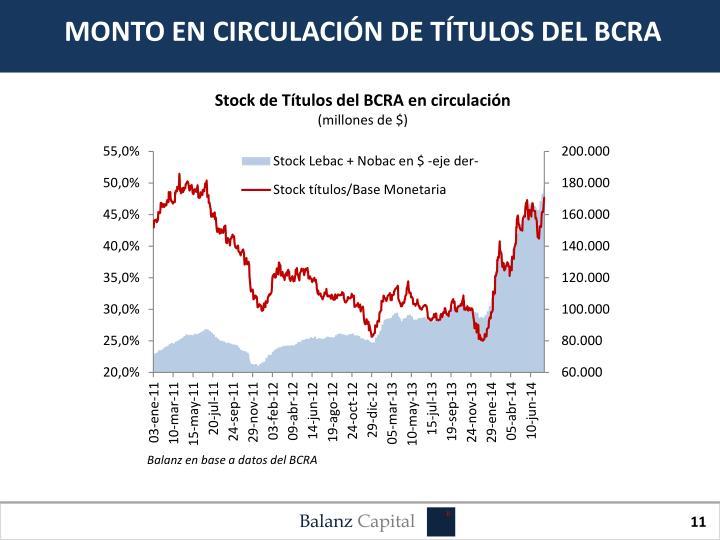 MONTO EN CIRCULACIÓN DE TÍTULOS DEL BCRA
