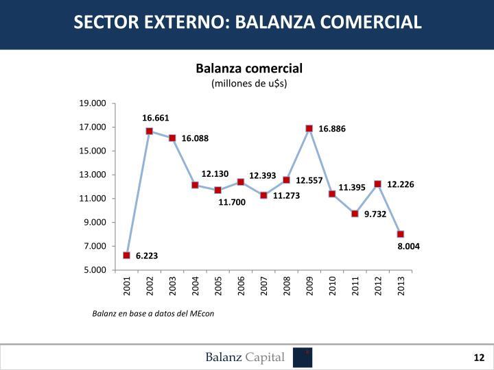 SECTOR EXTERNO: BALANZA COMERCIAL