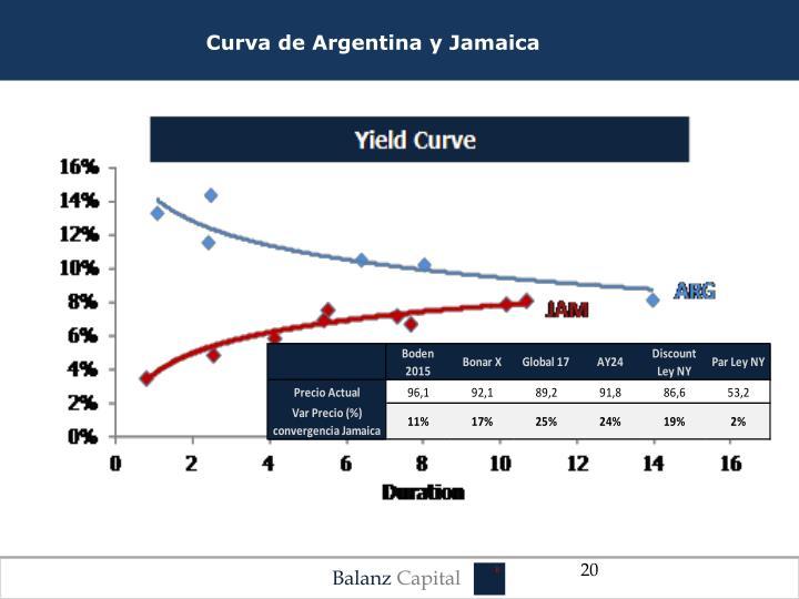Curva de Argentina y Jamaica
