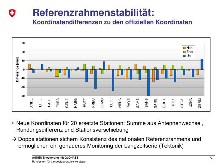 Referenzrahmenstabilität: