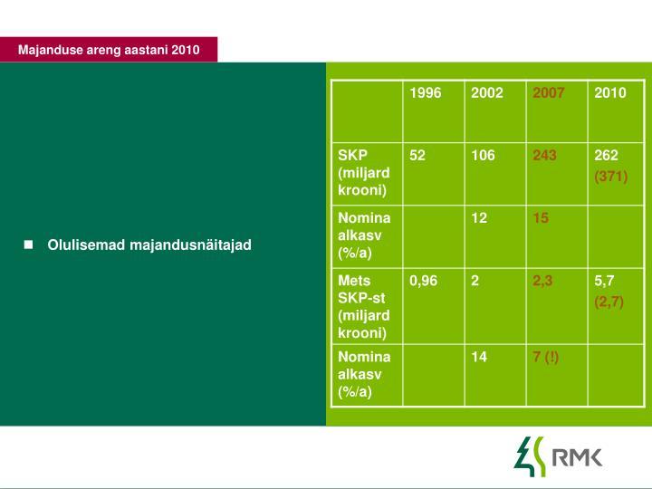 Majanduse areng aastani 2010