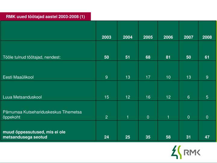 RMK uued töötajad aastel 2003-2008 (1)