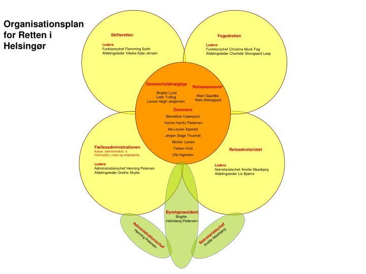 Organisationsplan for Retten i Helsingør