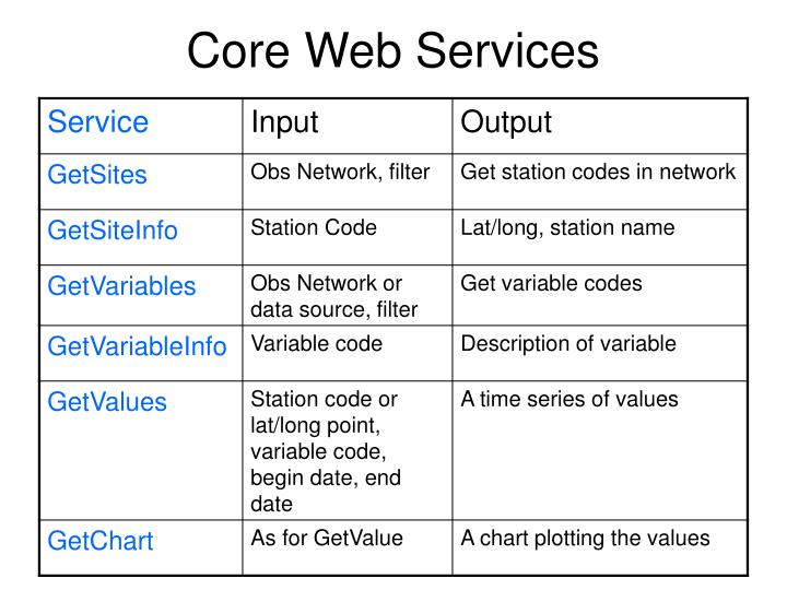Core Web Services