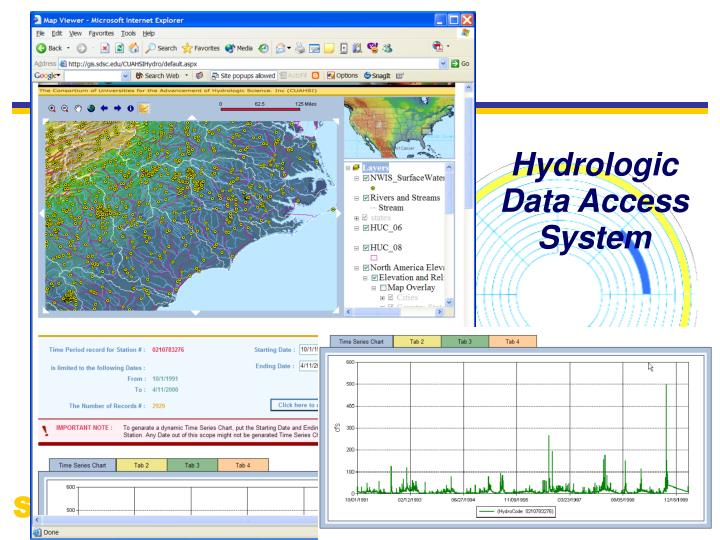 Hydrologic Data Access System