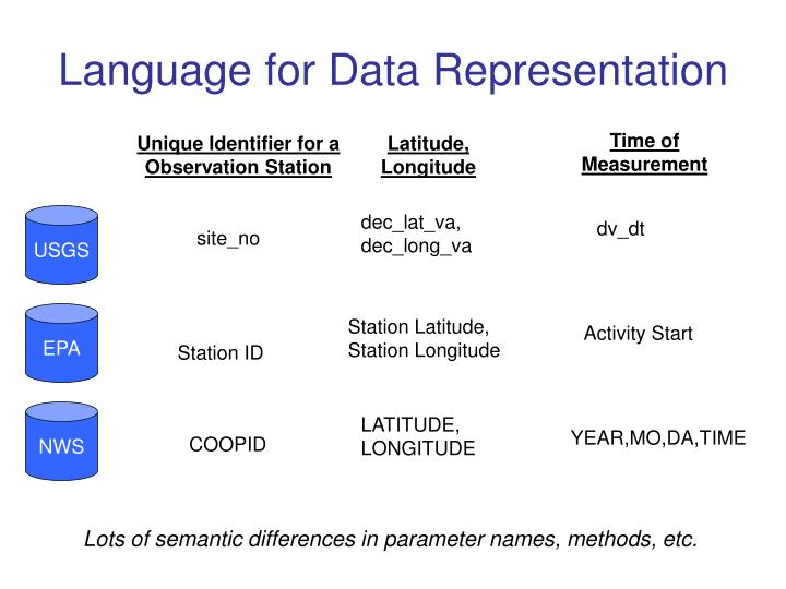 Language for Data Representation