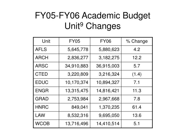 FY05-FY06 Academic Budget Unit