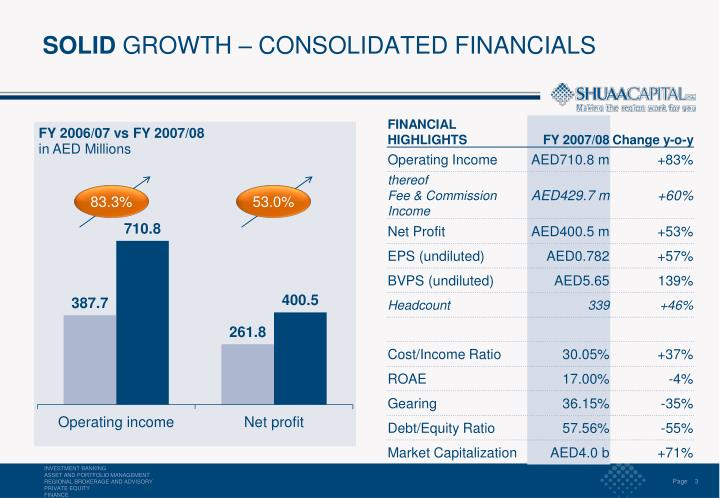 Solid growth consolidated financials