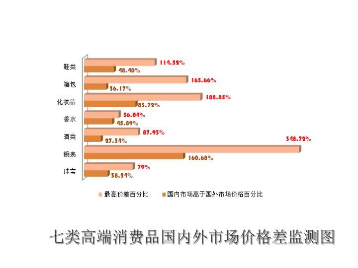 七类高端消费品国内外市场价格差监测图