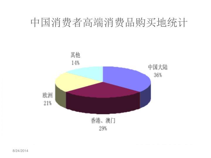中国消费者高端消费品购买地统计
