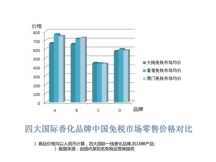 四大国际香化品牌中国免税市场零售价格对比