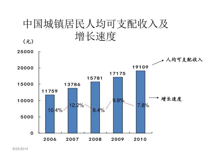 中国城镇居民人均可支配收入及增长速度