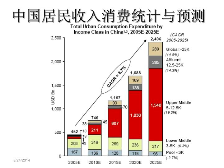 中国居民收入消费统计与预测