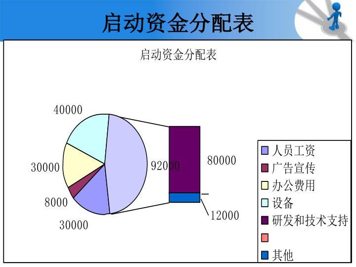 启动资金分配表