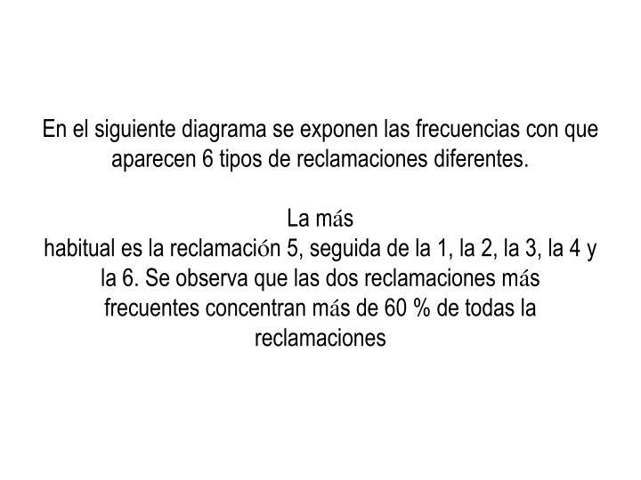 En el siguiente diagrama se exponen las frecuencias con que aparecen 6 tipos de reclamaciones diferentes.