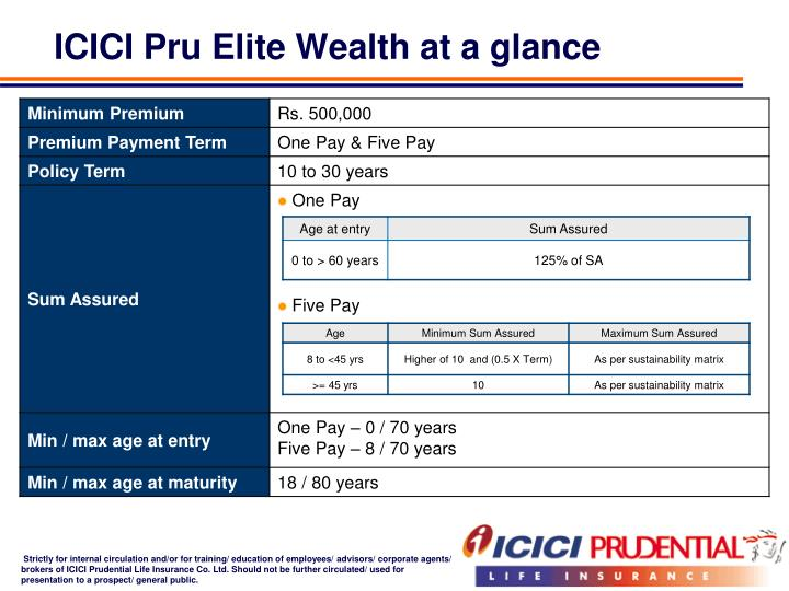 ICICI Pru Elite Wealth at a glance