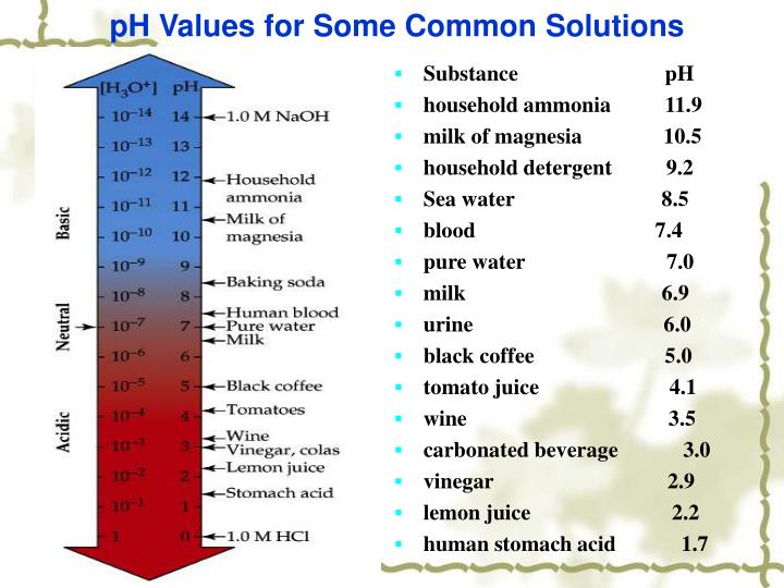 pH Values for Some Common Solutions