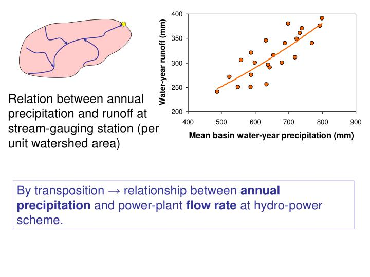 Relation between annual precipitation and runoff at stream-gauging station (per unit watershed area)