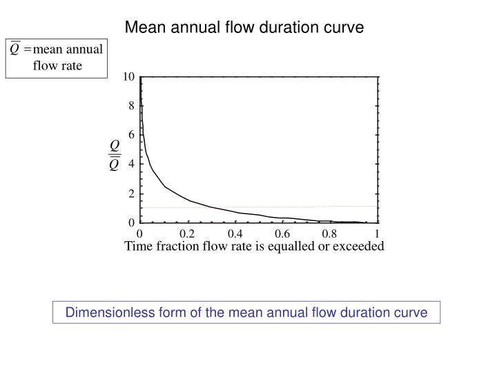 Mean annual flow duration curve