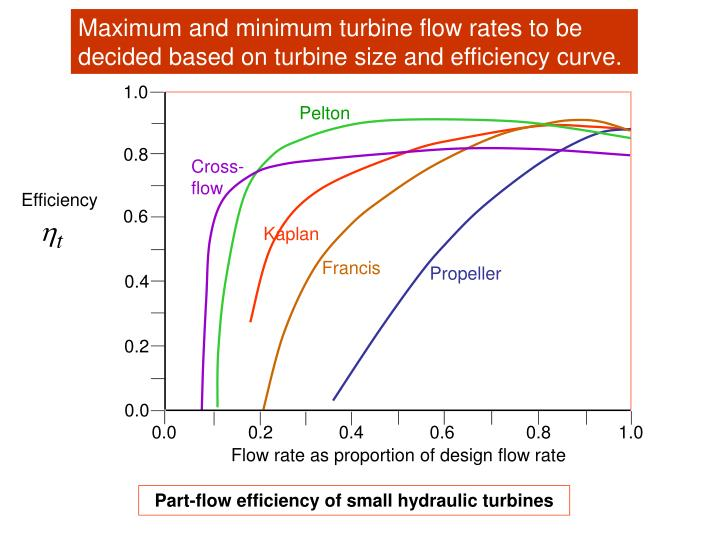 Maximum and minimum turbine flow rates to be decided based on turbine size and efficiency curve.