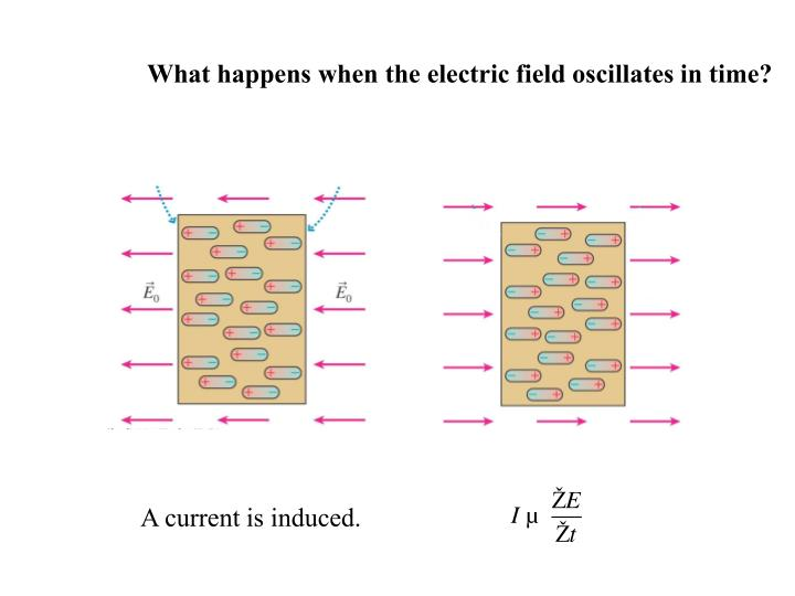 What happens when the electric field oscillates in time?