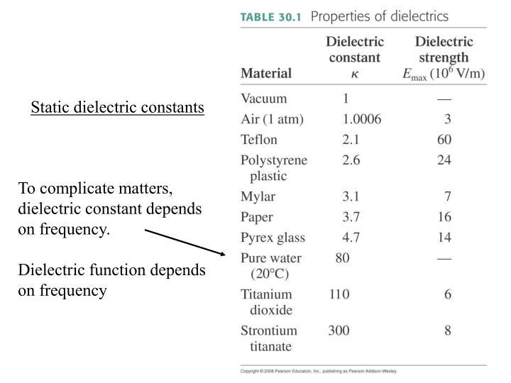 Static dielectric constants
