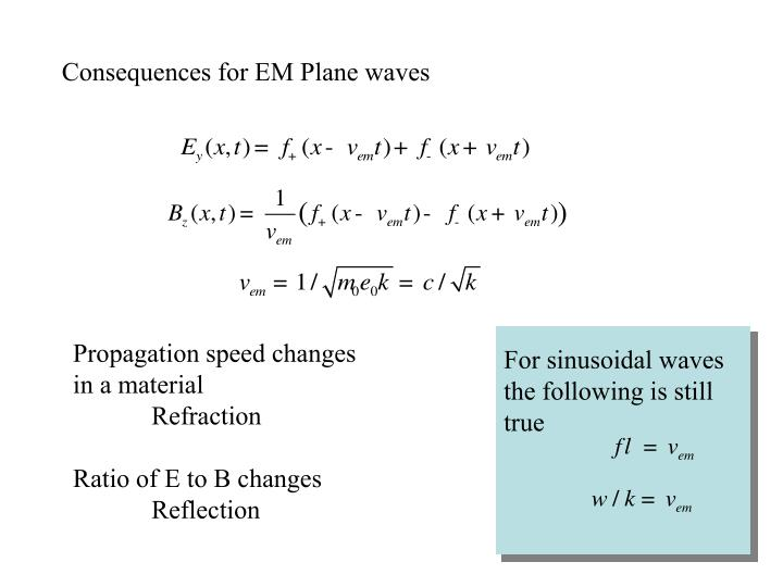 Consequences for EM Plane waves