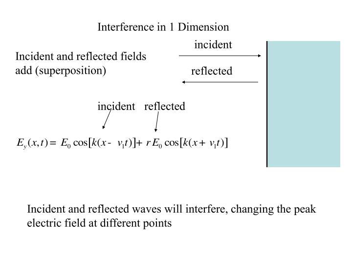 Interference in 1 Dimension
