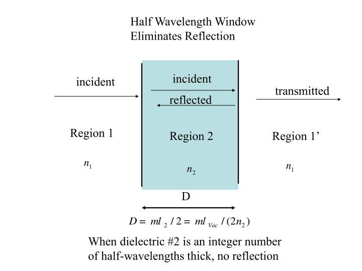 Half Wavelength Window