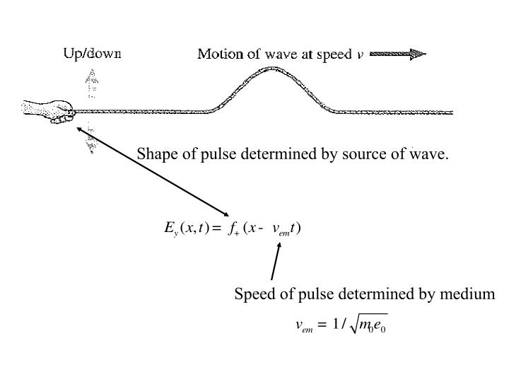 Shape of pulse determined by source of wave.